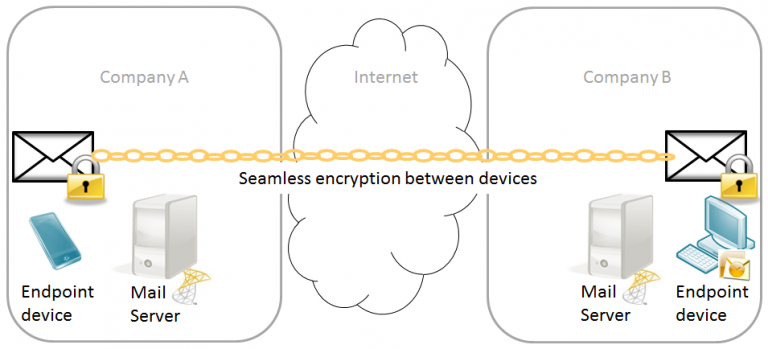 End-to-end-encryption between any device